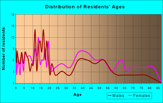 Age and Sex of Residents in Highlands Harbor in Clearlake, CA