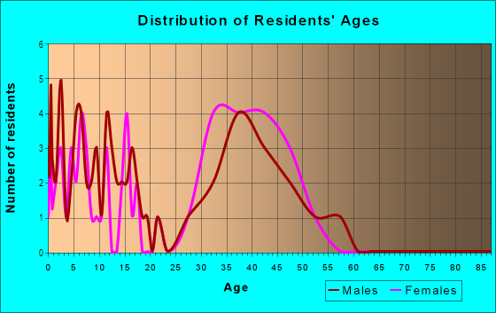 Age and Sex of Residents in Springbrook in Cary, NC