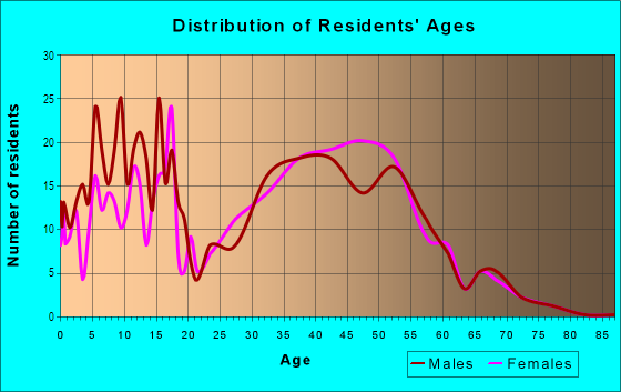 Age and Sex of Residents in Scottish Hills in Cary, NC