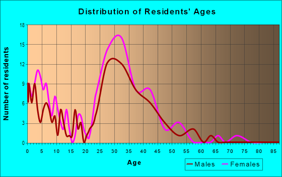 Age and Sex of Residents in Hope Valley Farms North in Durham, NC