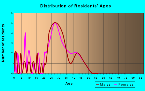 Age and Sex of Residents in Valley Run in Durham, NC