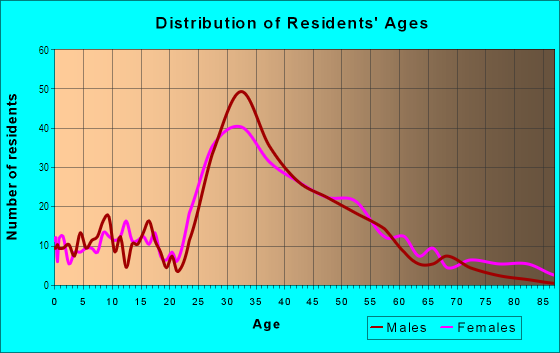 Age and Sex of Residents in Downtown Los Gatos in Los Gatos, CA