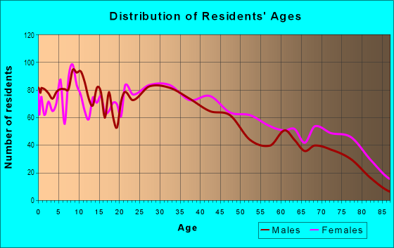 Age and Sex of Residents in Beverly in Montebello, CA