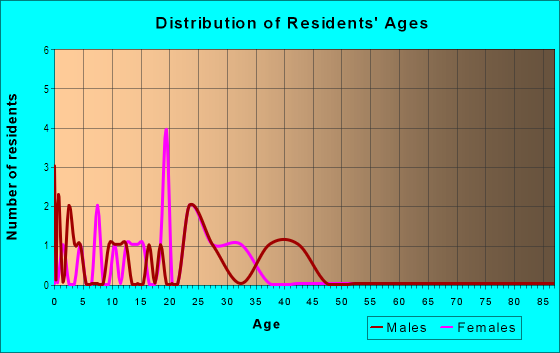 Age and Sex of Residents in Ridges of Northwoods in Cary, NC