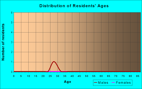 Age and Sex of Residents in Rainbow Estates in Cary, NC