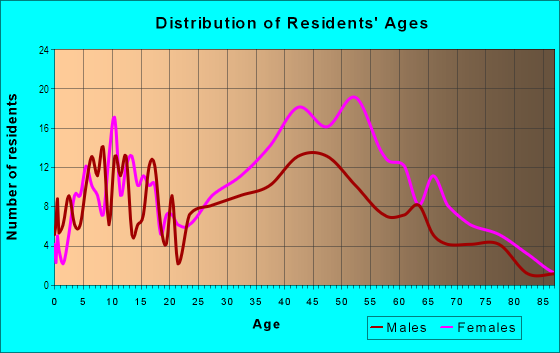 Age and Sex of Residents in Blair Hills in Culver City, CA