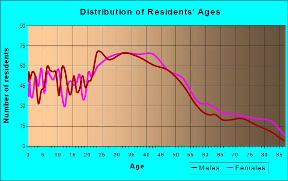 Age and Sex of Residents in Clarkdale in Culver City, CA