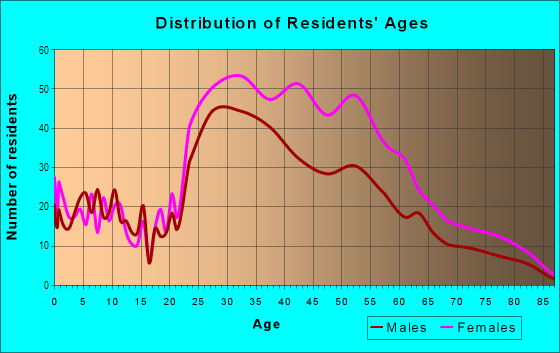Age and Sex of Residents in Fox Hills in Culver City, CA