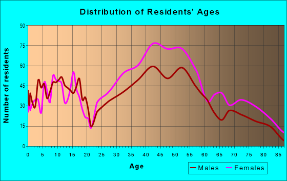 Age and Sex of Residents in Culver Crest in Culver City, CA