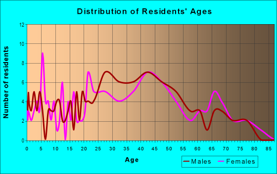 Age and Sex of Residents in Bart in Daly City, CA