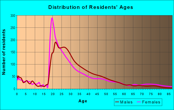 Age and Sex of Residents in Five Points South in Birmingham, AL