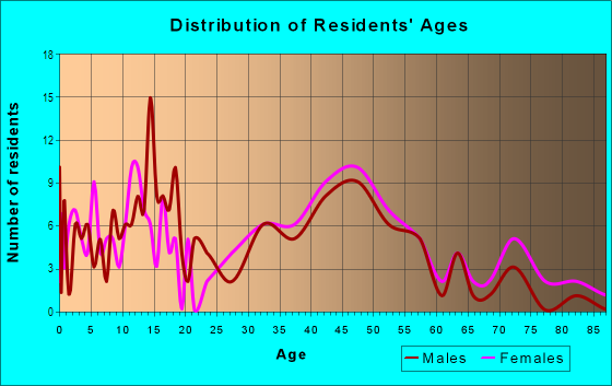 Age and Sex of Residents in Fargo South Residential Historic District in Fargo, ND