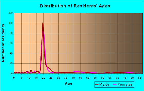 Age and Sex of Residents in Dickinson State Normal School Campus District in Dickinson, ND