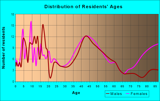 Age and Sex of Residents in River Drive in Fargo, ND