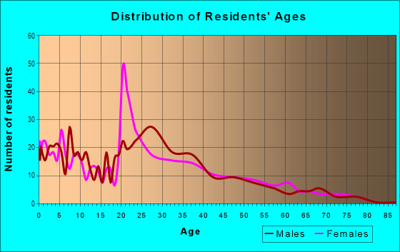 Age and Sex of Residents in Tri-Court in Lincoln, NE