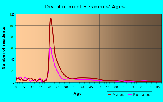 Age and Sex of Residents in North Bottoms in Lincoln, NE