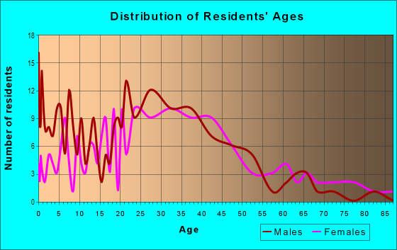 Age and Sex of Residents in Antelope Park in Lincoln, NE