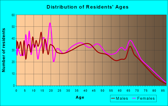 Age and Sex of Residents in Meadowlane in Lincoln, NE