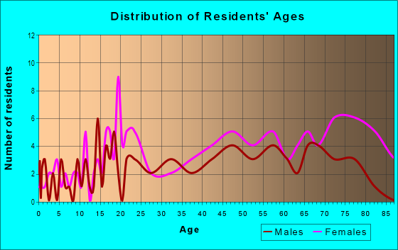 Age and Sex of Residents in Taylor Park in Lincoln, NE