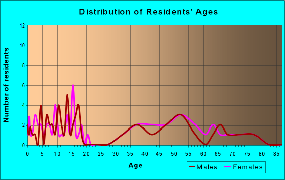 Age and Sex of Residents in Meadowlands in Keene, NH