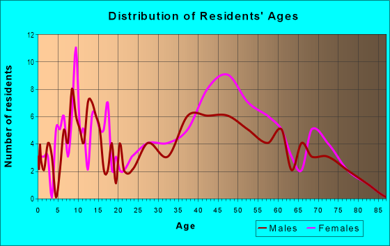 Age and Sex of Residents in Century Village in Londonderry, NH