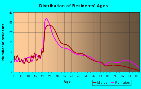 Age and Sex of Residents in Downtown Dover in Dover, NH