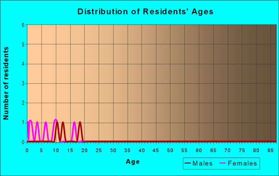 Age and Sex of Residents in Vista Ridge in Londonderry, NH