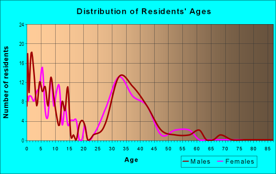 Age and Sex of Residents in Rosecliff in Manchester, NH