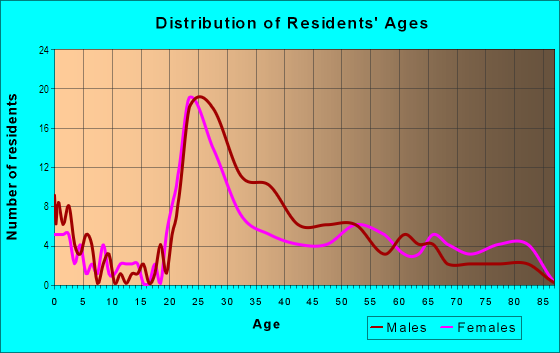 Age and Sex of Residents in Washington Park Estates in Manchester, NH