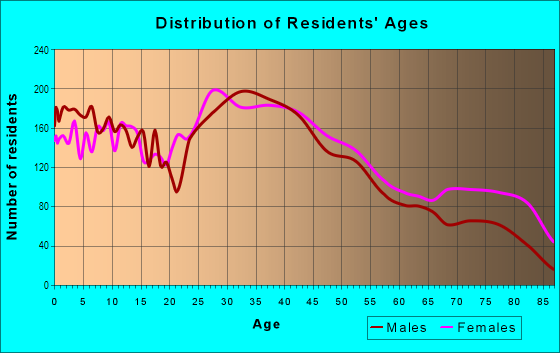 Age and Sex of Residents in West Side in Manchester, NH