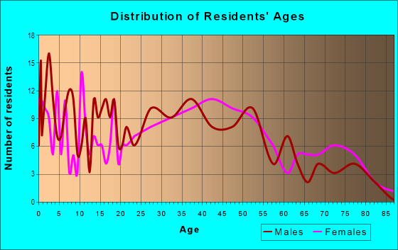 Age and Sex of Residents in Frank Jones in Portsmouth, NH