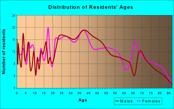 Age and Sex of Residents in Central Park in Somersworth, NH