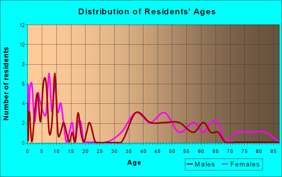 Age and Sex of Residents in Felton Gables in Menlo Park, CA
