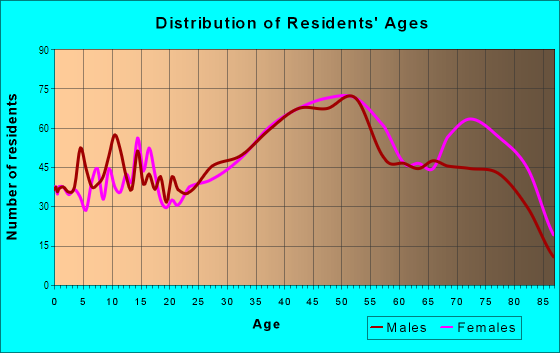 Age and Sex of Residents in Montclair Heights in Clifton, NJ