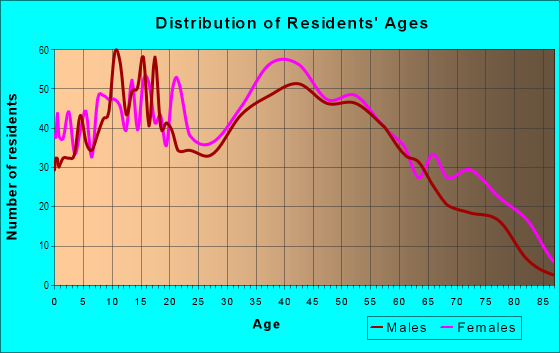 Age and Sex of Residents in Penns Beach in Pennsville, NJ