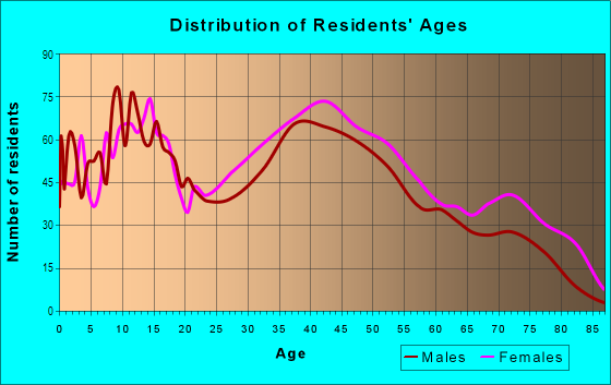 Age and Sex of Residents in Village in Merchantville, NJ