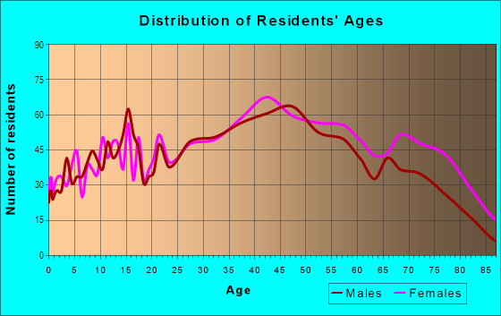 Age and Sex of Residents in The Board Walk in Ocean City, NJ