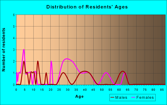Age and Sex of Residents in Scottfield Park in East Orange, NJ
