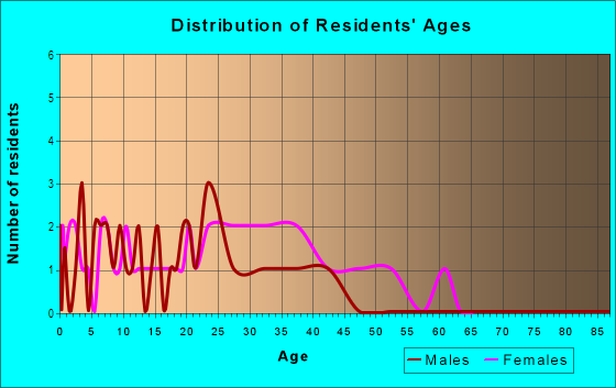 Age and Sex of Residents in Evergreen / Halsted in East Orange, NJ