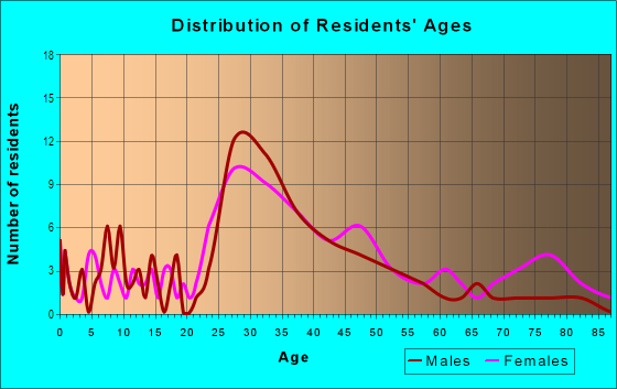 Age and Sex of Residents in Downtown Westfield in Westfield, NJ