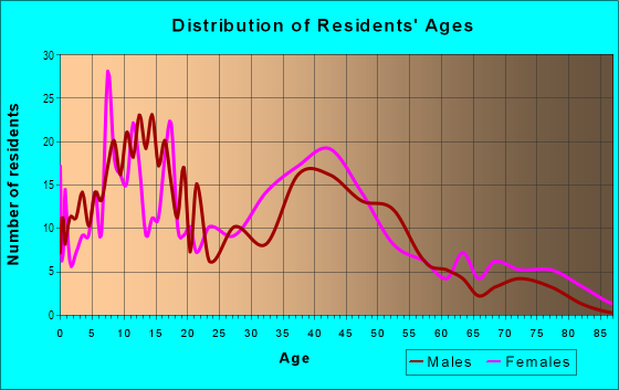 Age and Sex of Residents in Edmund Terrace in Union, NJ
