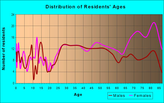 Age and Sex of Residents in Manor in Paterson, NJ