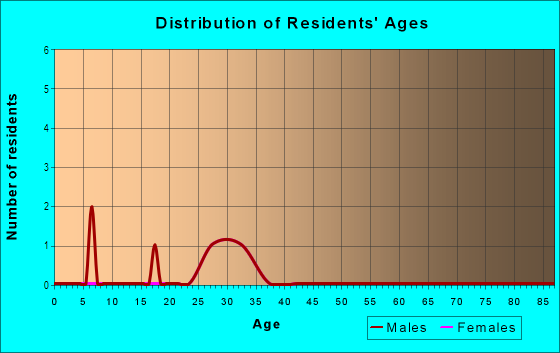 Age and Sex of Residents in Downtown in Maplewood, NJ