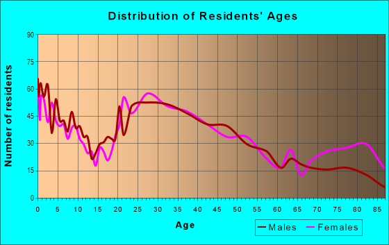 Age and Sex of Residents in Waterfront in Asbury Park, NJ