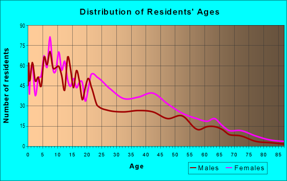 Age and Sex of Residents in Southwest in Asbury Park, NJ