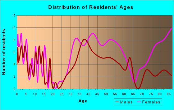 Age and Sex of Residents in Willow Glen in San Jose, CA