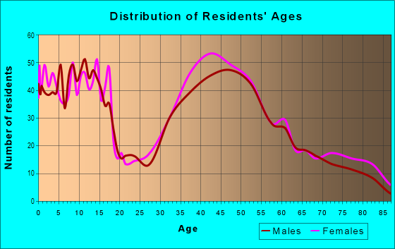 Age and Sex of Residents in Northeast Ridgewood in Ridgewood, NJ