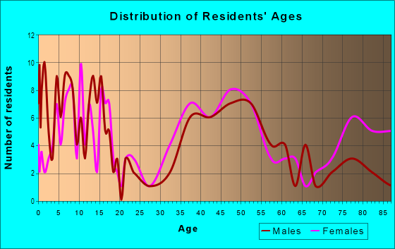 Age and Sex of Residents in Cinnamon Ridge in Berkeley Heights, NJ