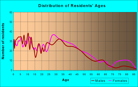 Age and Sex of Residents in Keasbey in Keasbey, NJ