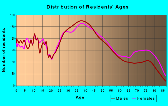 Age and Sex of Residents in Fords in Edison, NJ